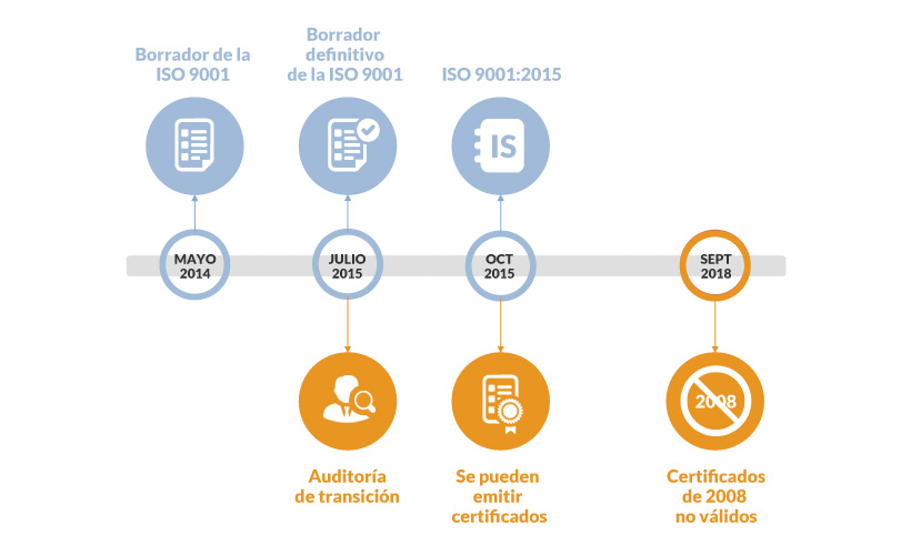 empresas certificadoras iso 9001 en chile