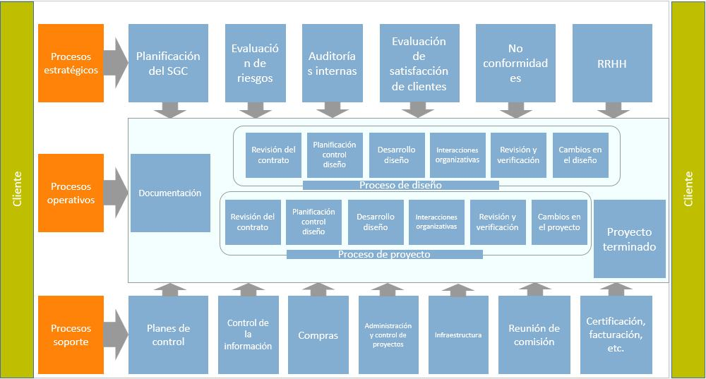 esquema procesos