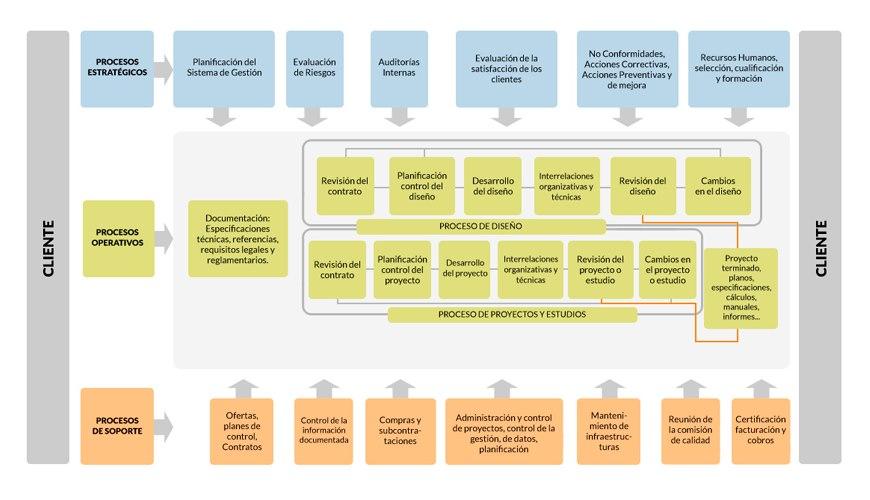 Mapa de procesos ISO 9001