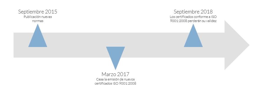 esquema ISO 9001