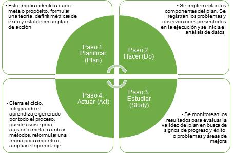Ciclo PDSA de Deming (1993)