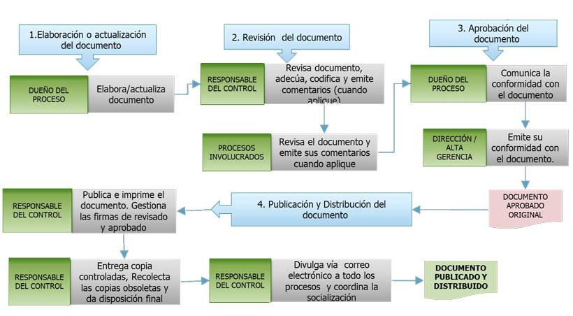Fases de gestión la información documentada